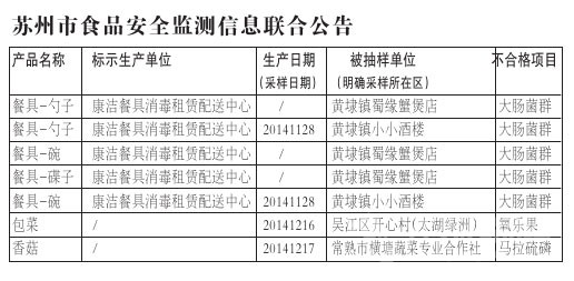 苏州食安办发布食品安全抽检报告 两批次蔬菜农药超标